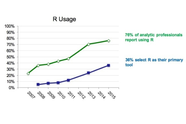 R usage continues to grow (Rexer).jpg