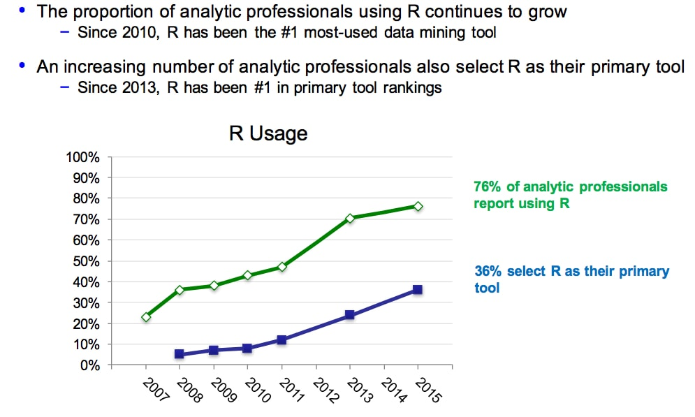 The popularity of R Continues to Grow (Rexer).jpg