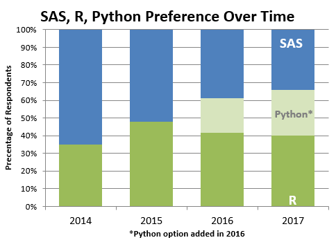 Preference of programming languages SAS, R and Phyton among data scientists over time