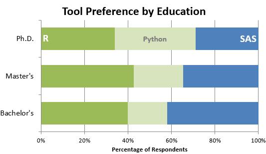SAS, Pyton, R - a tool preference by education