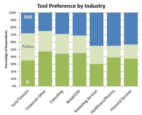 SAS, Pyton, R - a tool preference by the industry