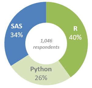 Burtch Works survey on the preference of programming languages (SAS, R and Phyton) among data scientists