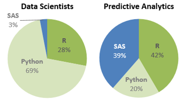 The primary choice of programming language among data scientists and predictive analytics specialists