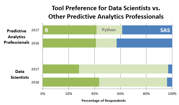 Tool preference fordata scientists vs other predictive analytics professionals over time