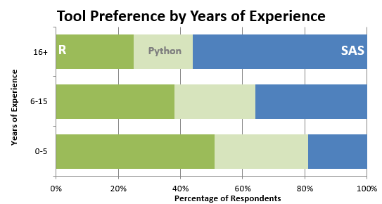 SAS, Pyton, R - a tool preference by years of experience